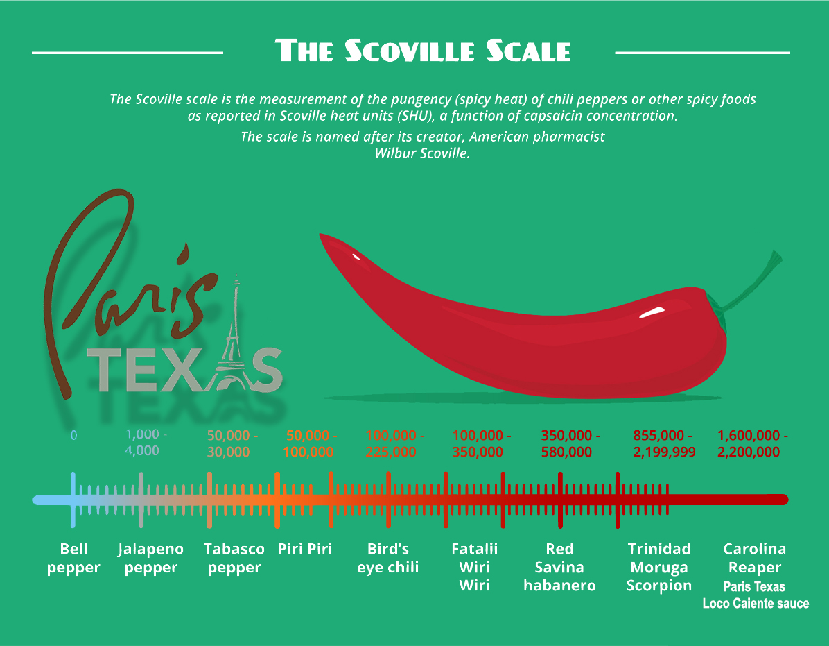 Paris Texas scoville scale